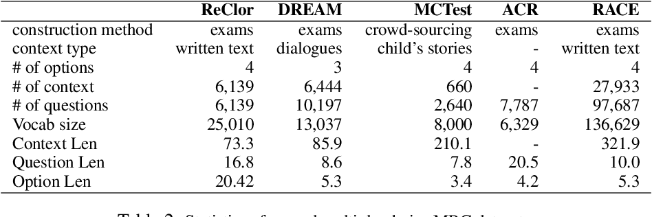 Figure 3 for ReClor: A Reading Comprehension Dataset Requiring Logical Reasoning