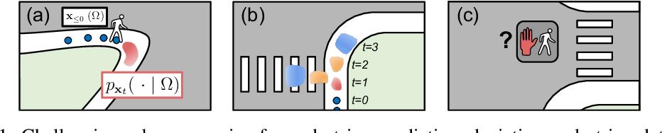 Figure 1 for Discrete Residual Flow for Probabilistic Pedestrian Behavior Prediction