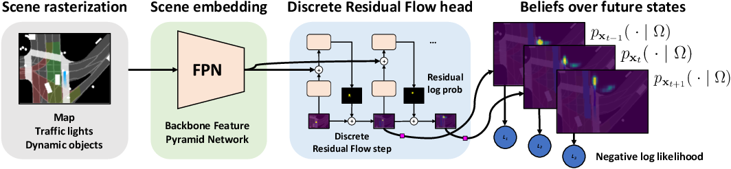 Figure 3 for Discrete Residual Flow for Probabilistic Pedestrian Behavior Prediction