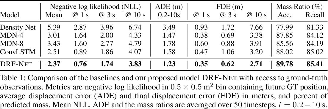 Figure 2 for Discrete Residual Flow for Probabilistic Pedestrian Behavior Prediction