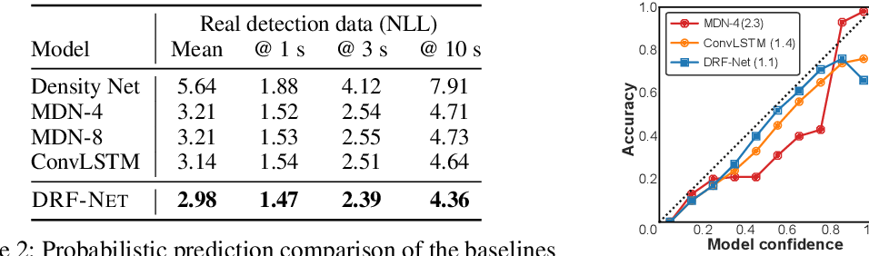 Figure 4 for Discrete Residual Flow for Probabilistic Pedestrian Behavior Prediction