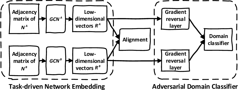 Figure 3 for Domain-adversarial Network Alignment