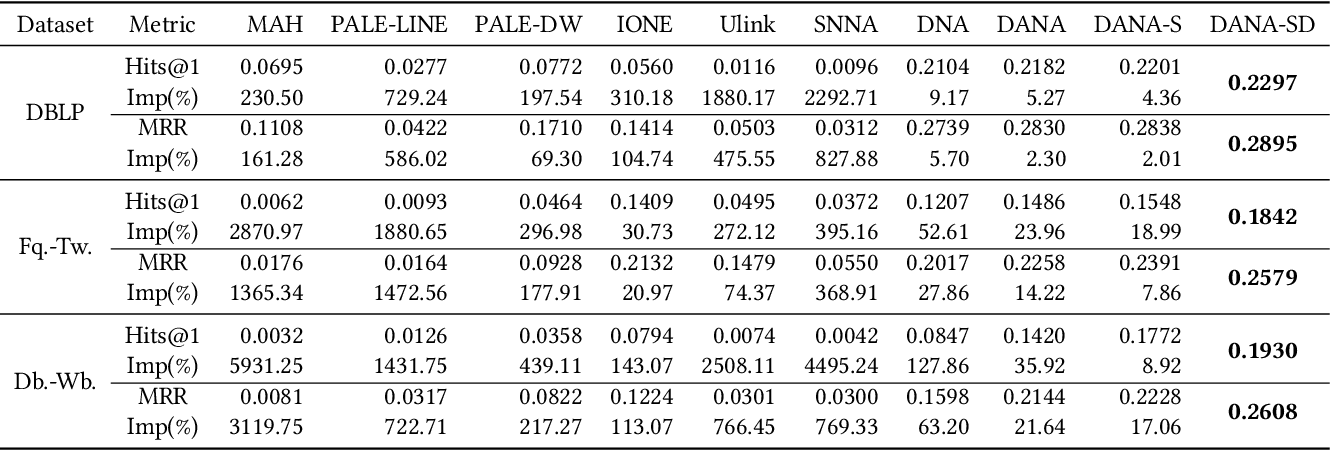 Figure 4 for Domain-adversarial Network Alignment