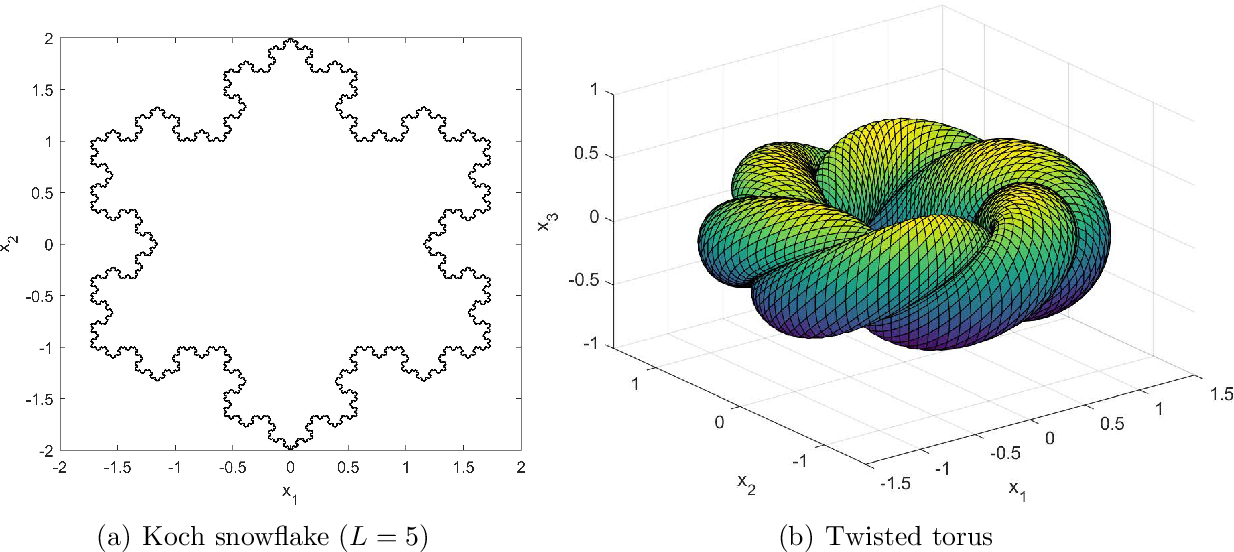 Figure 3 for PFNN: A Penalty-Free Neural Network Method for Solving a Class of Second-Order Boundary-Value Problems on Complex Geometries