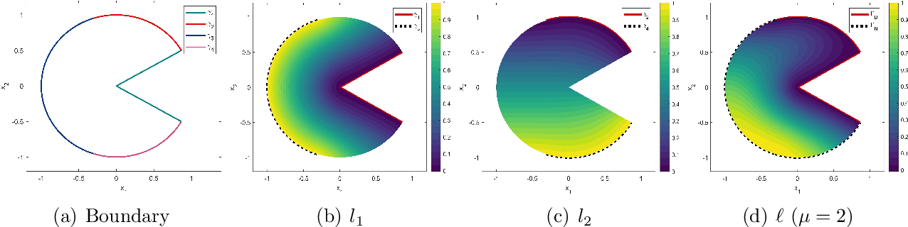 Figure 1 for PFNN: A Penalty-Free Neural Network Method for Solving a Class of Second-Order Boundary-Value Problems on Complex Geometries