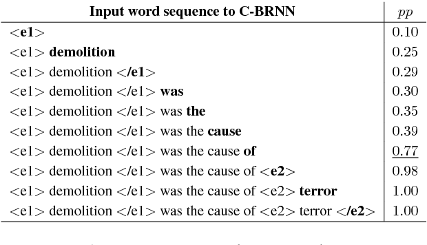 Figure 4 for LISA: Explaining Recurrent Neural Network Judgments via Layer-wIse Semantic Accumulation and Example to Pattern Transformation