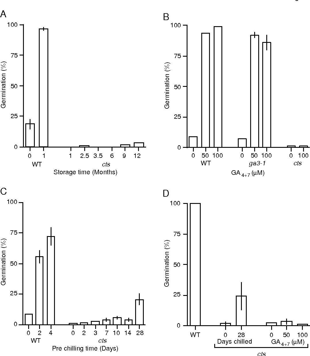 Figure 7 From The Arabidopsis Comatose Locus Regulates Germination Diagram Potential Semantic Scholar