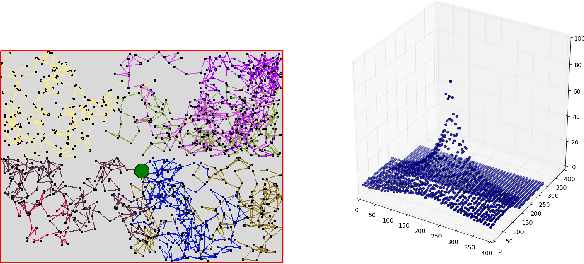Figure 2 for Temporal Difference Learning with Neural Networks - Study of the Leakage Propagation Problem