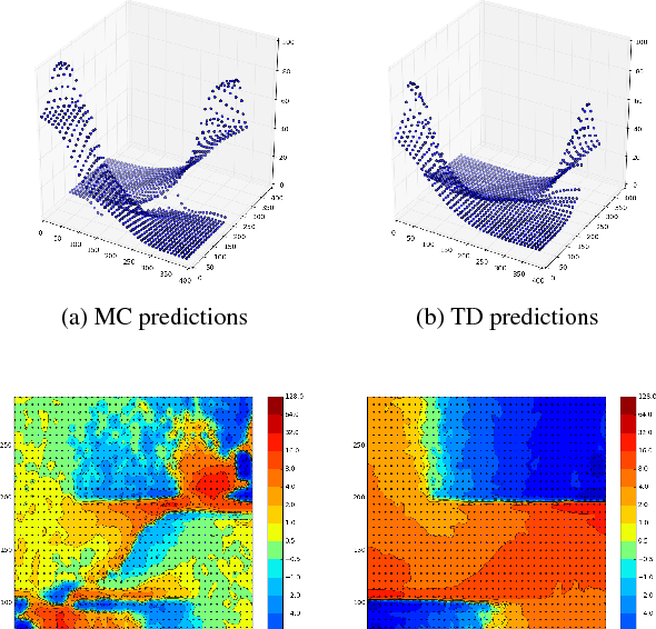 Figure 4 for Temporal Difference Learning with Neural Networks - Study of the Leakage Propagation Problem