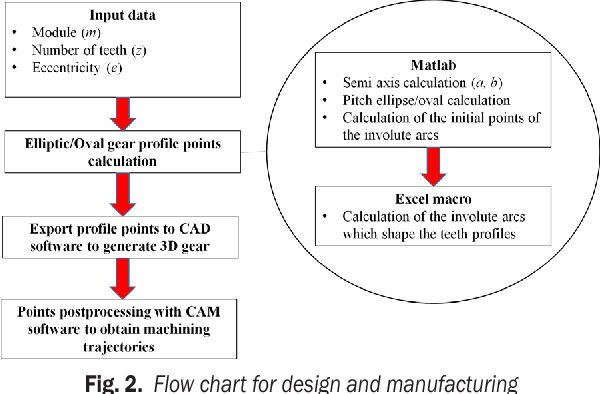 PDF] WEDM Manufacturing Method for Noncircular Gears, Using CAD/CAM