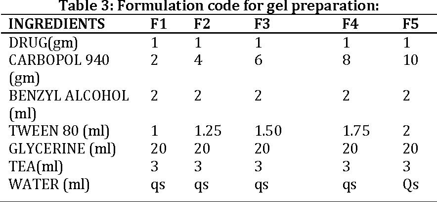 PDF] Formulation and Evaluation of Gel Containing Miconazole Nitrate