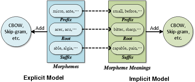 Figure 1 for Implicitly Incorporating Morphological Information into Word Embedding