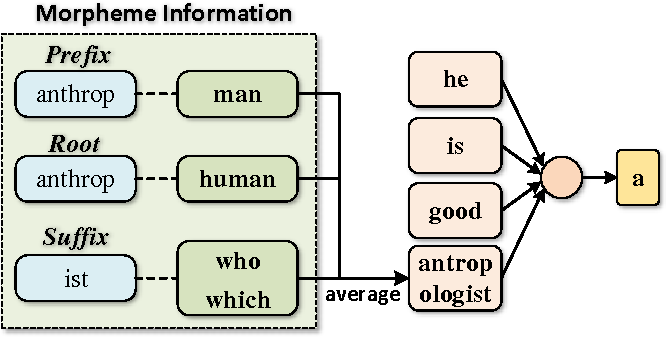 Figure 2 for Implicitly Incorporating Morphological Information into Word Embedding