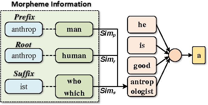 Figure 3 for Implicitly Incorporating Morphological Information into Word Embedding