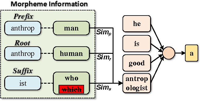Figure 4 for Implicitly Incorporating Morphological Information into Word Embedding