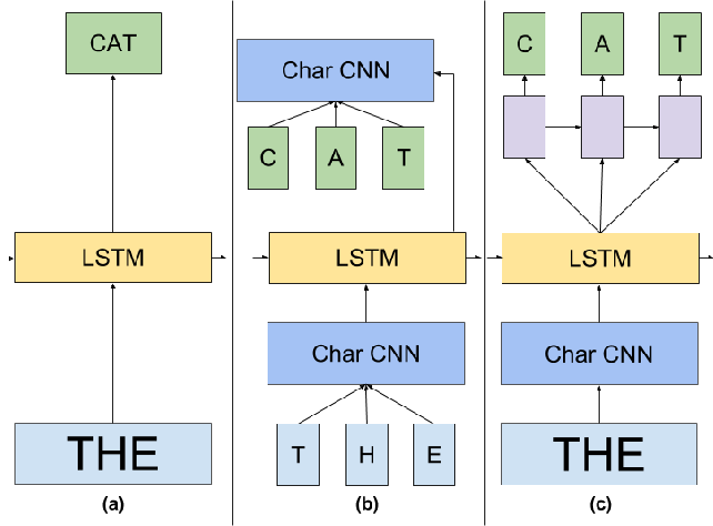 Figure 1 for Exploring the Limits of Language Modeling