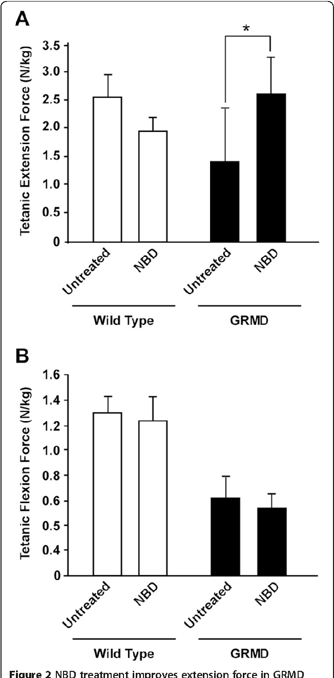 Figure 2 from NBD delivery improves the disease phenotype of