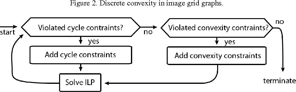 Figure 3 for Convexity Shape Constraints for Image Segmentation