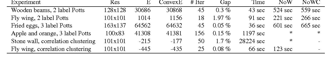Figure 2 for Convexity Shape Constraints for Image Segmentation
