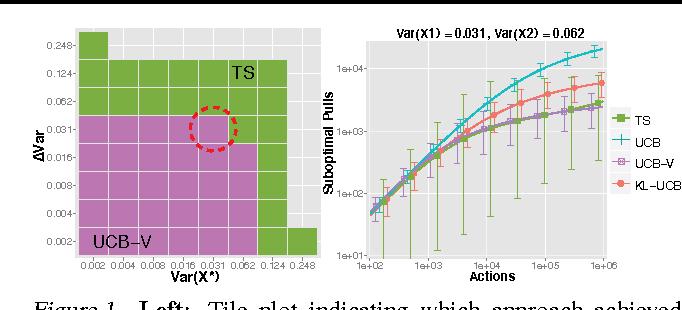 Figure 1 for Adaptive Monte Carlo via Bandit Allocation