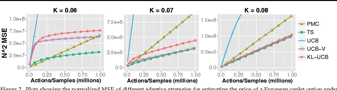 Figure 2 for Adaptive Monte Carlo via Bandit Allocation