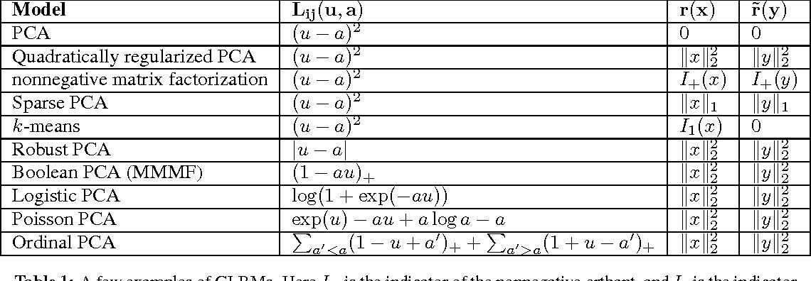 Figure 1 for Generalized Low Rank Models