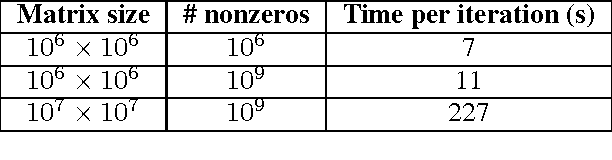 Figure 3 for Generalized Low Rank Models