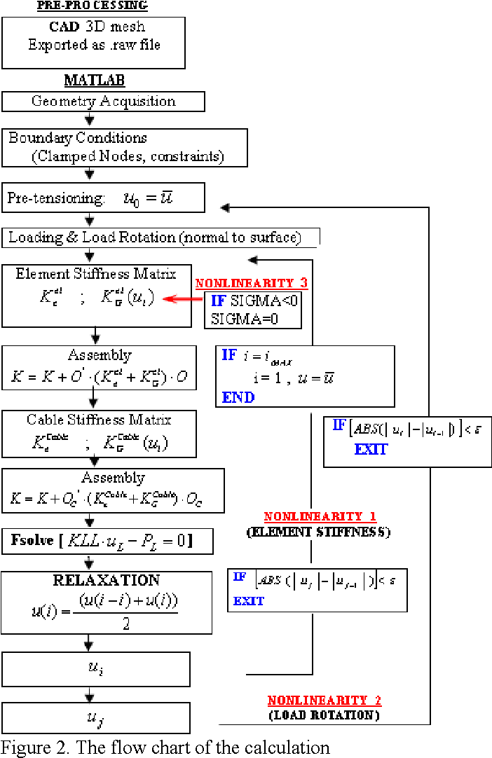 PDF] A FEM-Matlab code for fluid-structure interaction coupling with