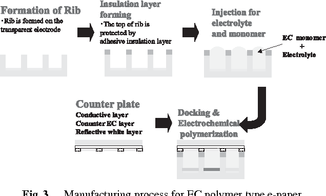 Figure 3 from Novel Electrochromic Polymer for Electronic Paper ...