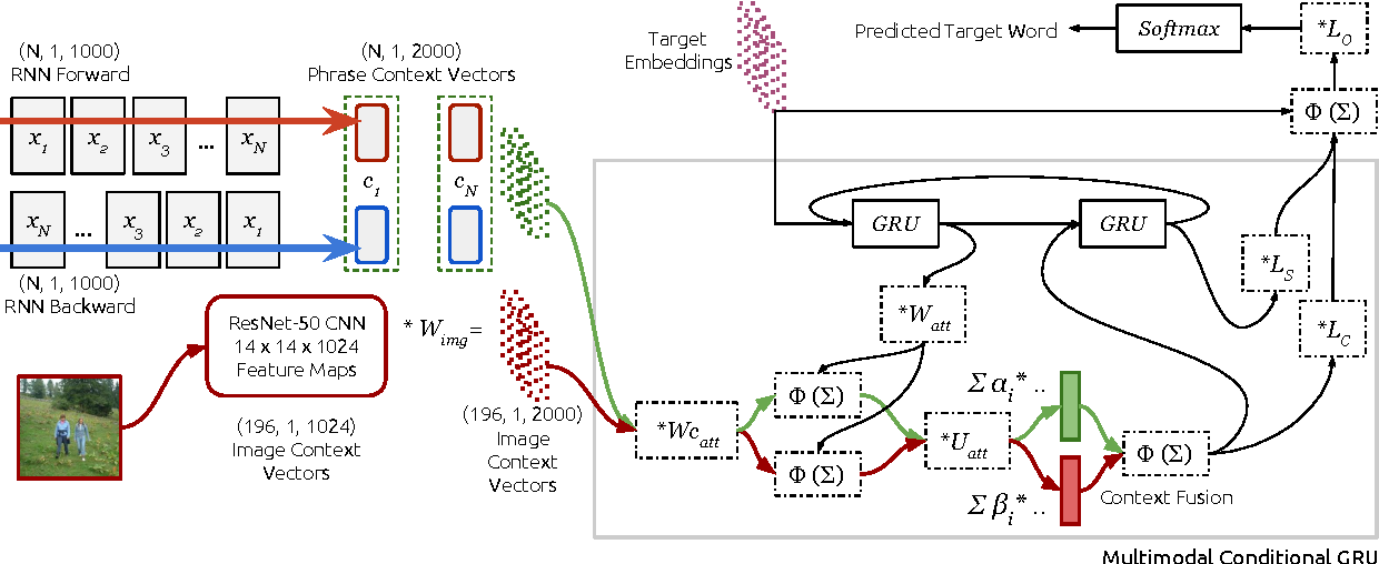 Figure 4 for Does Multimodality Help Human and Machine for Translation and Image Captioning?