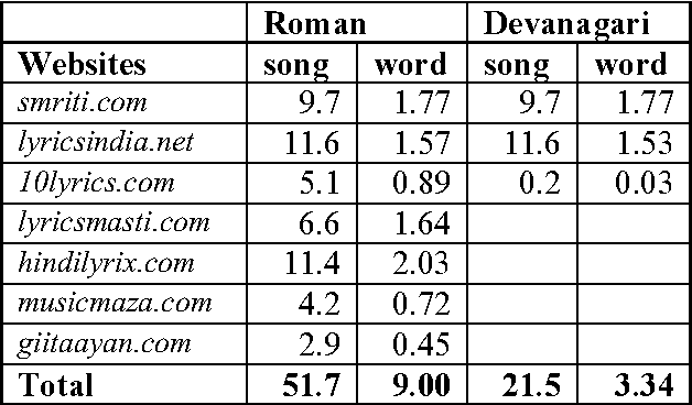 Table 1 from Mining Hindi-English Transliteration Pairs from Online