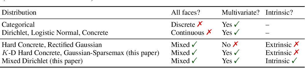 Figure 1 for Sparse Communication via Mixed Distributions