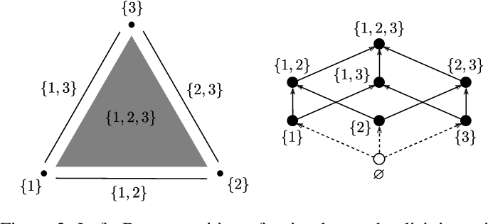 Figure 3 for Sparse Communication via Mixed Distributions