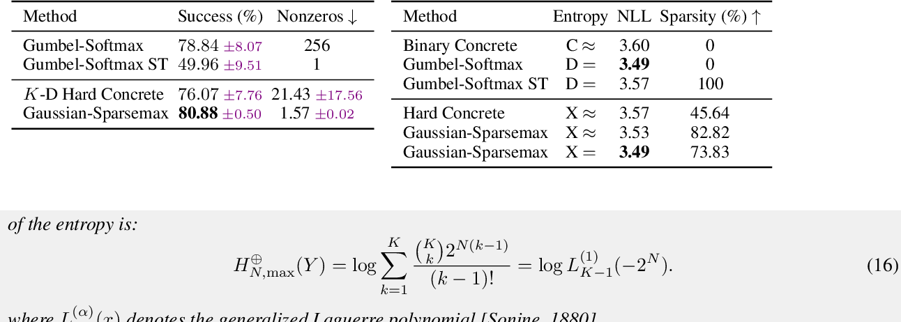 Figure 4 for Sparse Communication via Mixed Distributions