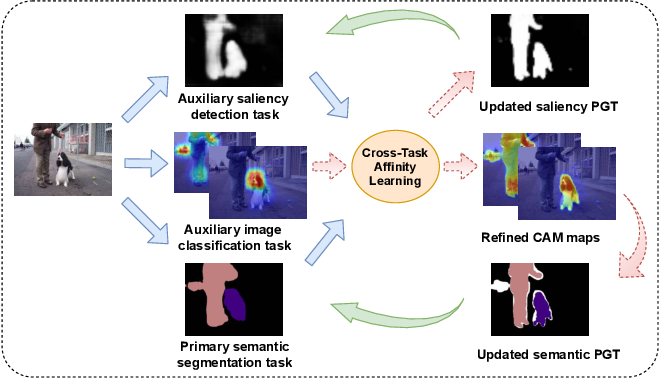 Figure 1 for Leveraging Auxiliary Tasks with Affinity Learning for Weakly Supervised Semantic Segmentation