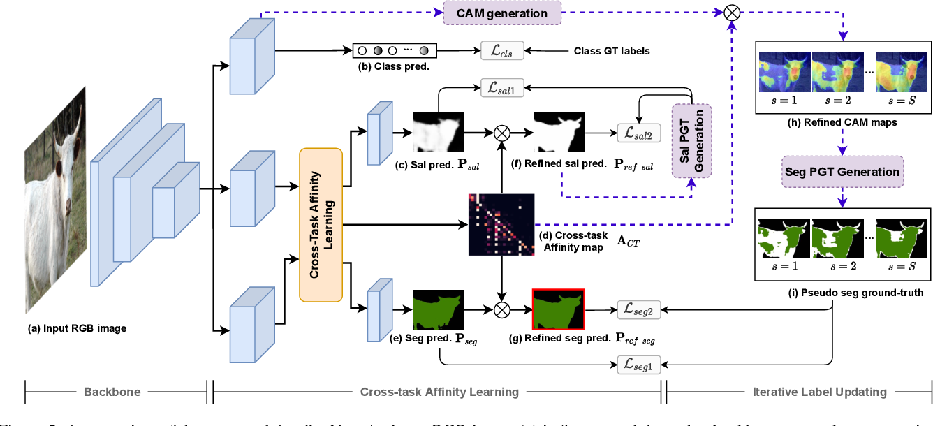 Figure 3 for Leveraging Auxiliary Tasks with Affinity Learning for Weakly Supervised Semantic Segmentation