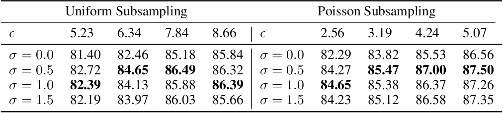 Figure 3 for Exploring Private Federated Learning with Laplacian Smoothing