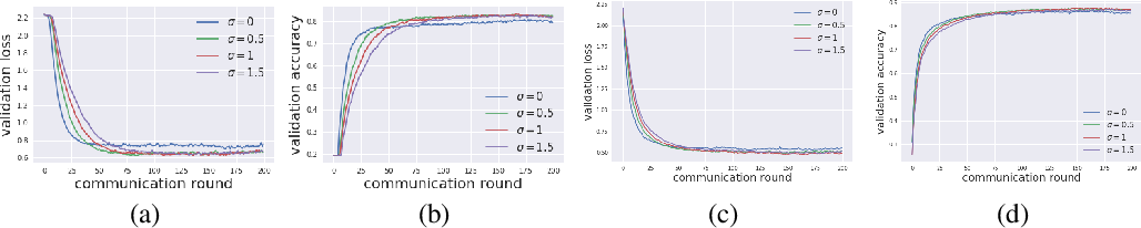Figure 4 for Exploring Private Federated Learning with Laplacian Smoothing