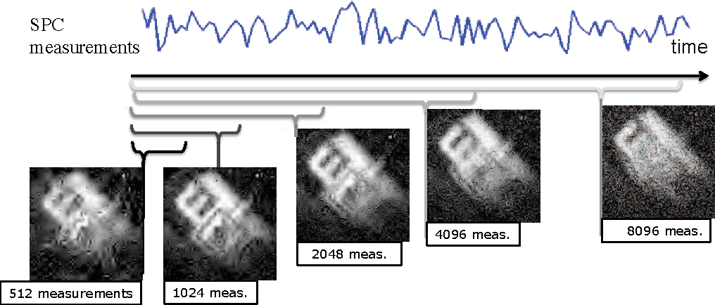 Figure 1 for Video Compressive Sensing for Spatial Multiplexing Cameras using Motion-Flow Models