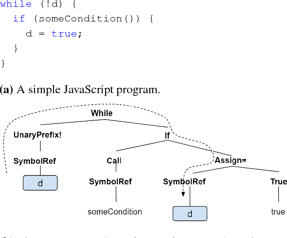 Figure 1 for A General Path-Based Representation for Predicting Program Properties