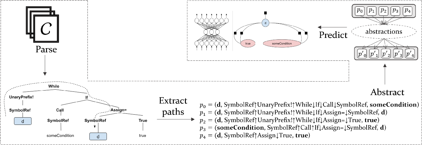 Figure 3 for A General Path-Based Representation for Predicting Program Properties