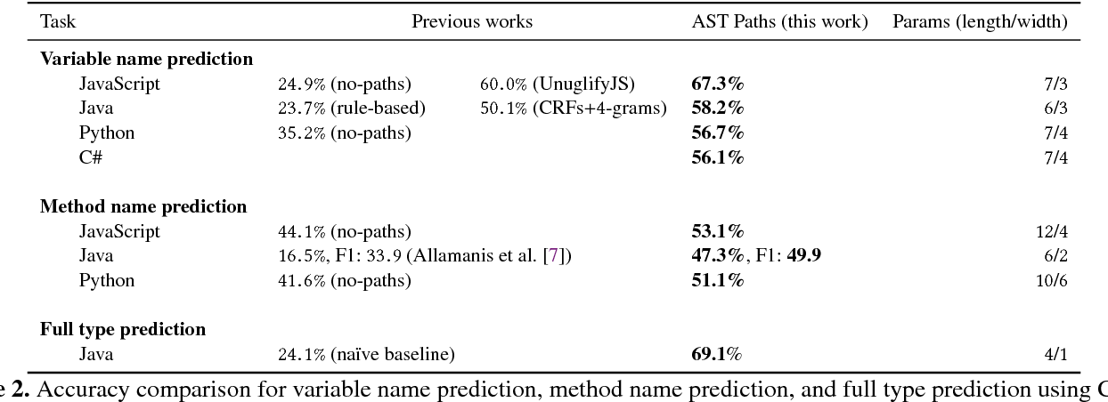 Figure 4 for A General Path-Based Representation for Predicting Program Properties