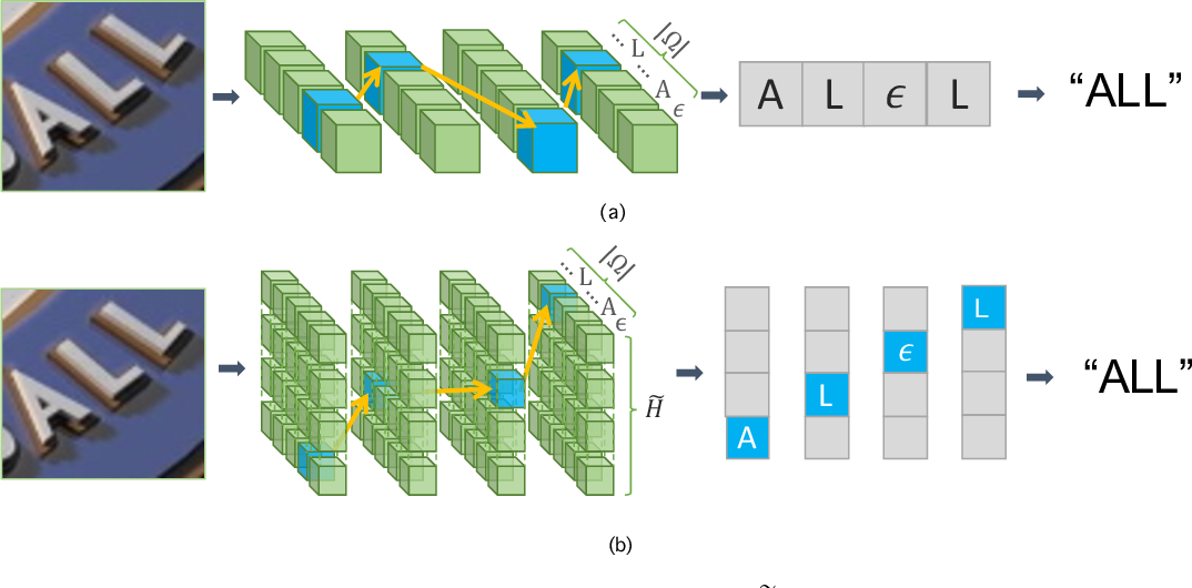 Figure 3 for 2D-CTC for Scene Text Recognition