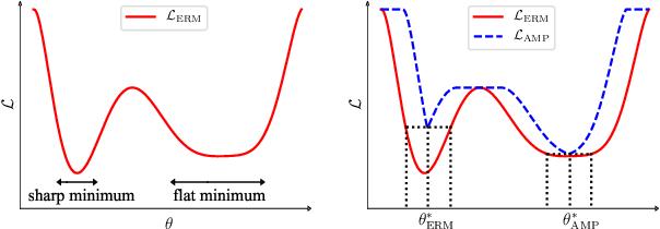 Figure 1 for Regularizing Neural Networks via Adversarial Model Perturbation