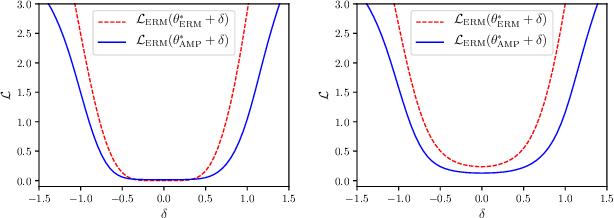 Figure 3 for Regularizing Neural Networks via Adversarial Model Perturbation