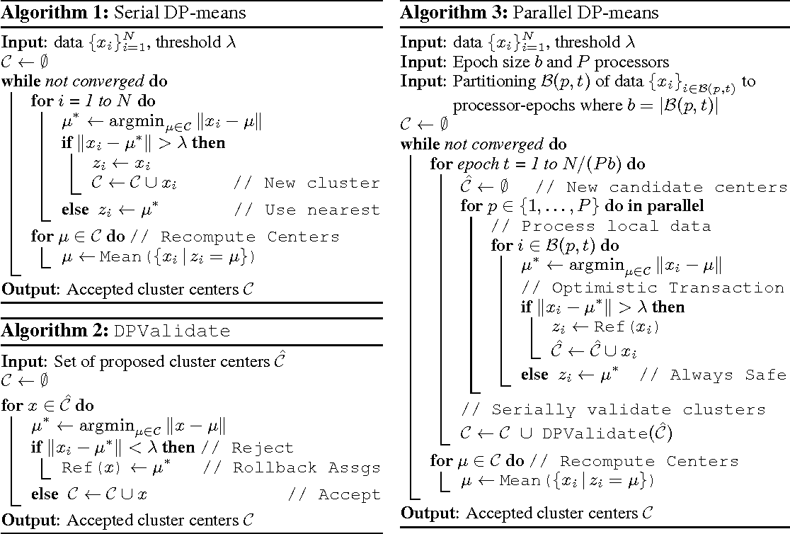 Figure 1 for Optimistic Concurrency Control for Distributed Unsupervised Learning