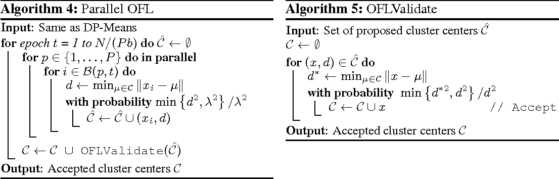 Figure 2 for Optimistic Concurrency Control for Distributed Unsupervised Learning