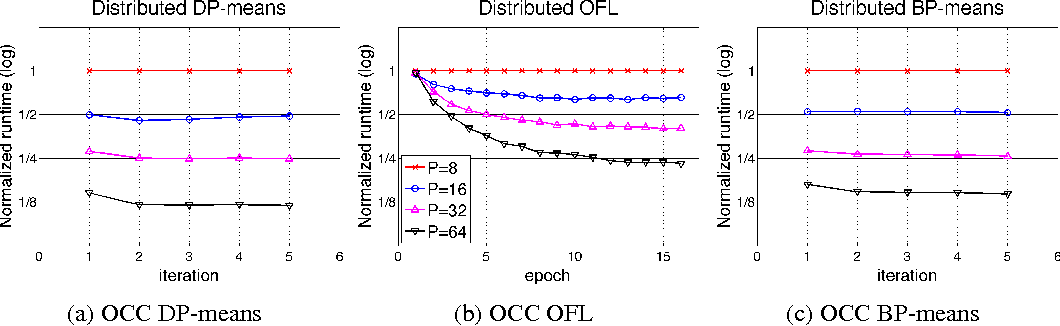 Figure 4 for Optimistic Concurrency Control for Distributed Unsupervised Learning