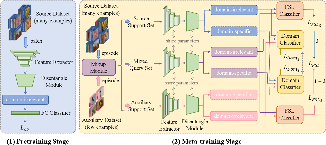 Figure 3 for Meta-FDMixup: Cross-Domain Few-Shot Learning Guided by Labeled Target Data