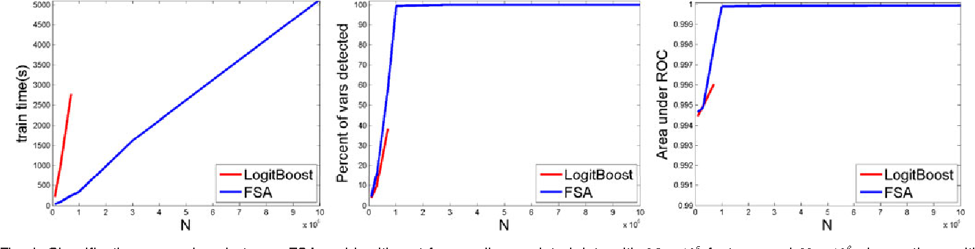 Figure 1 for Feature Selection with Annealing for Computer Vision and Big Data Learning